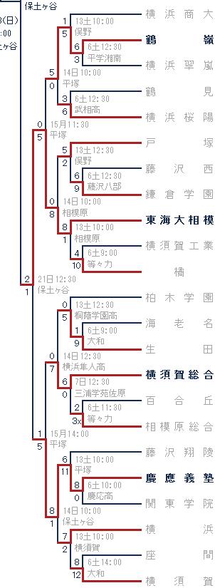 2014年秋-秦野高ブロック