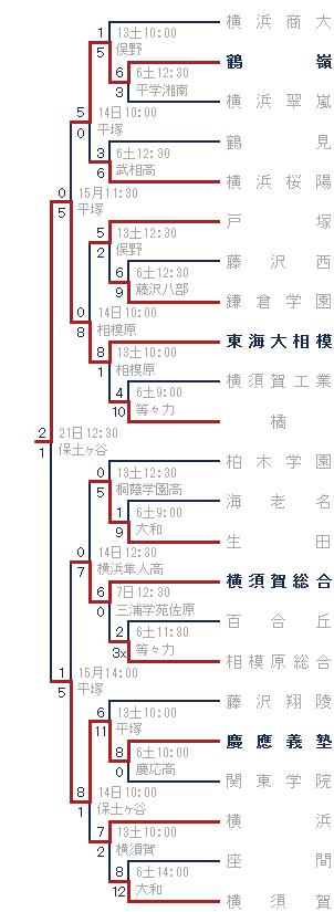 2014年秋-横浜商大高ブロック トーナメント表