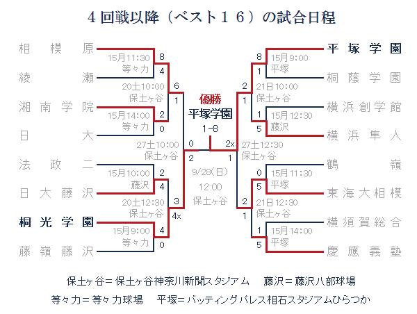 2014年秋-4回戦以降(ベスト16)の組み合わせ