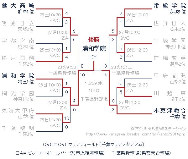 2014年秋関東大会トーナメント表
