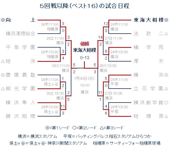 神奈川県高等学校野球連盟