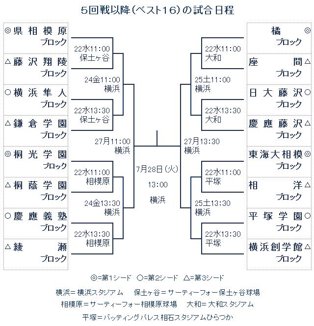 第97回全国高校野球選手権神奈川大会 5回戦以降の試合日程