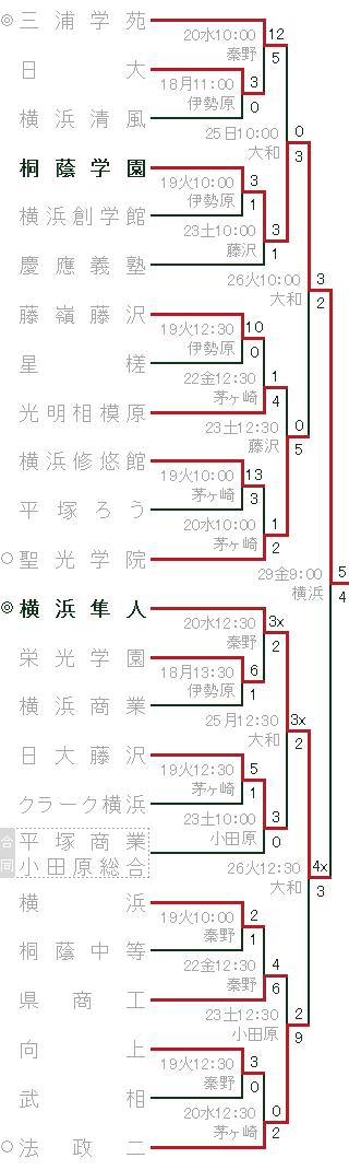 軟式高校野球神奈川県大会 トーナメント表 2016年夏