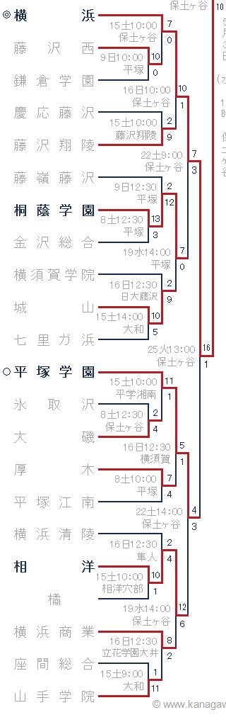 2017年春季神奈川県大会トーナメント表