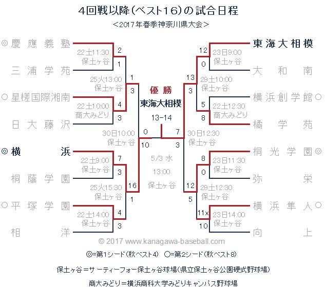 2017年春季神奈川県大会 トーナメント表