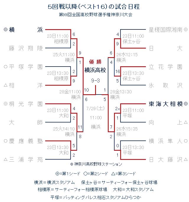 高校野球神奈川県大会 トーナメント表 2017年夏