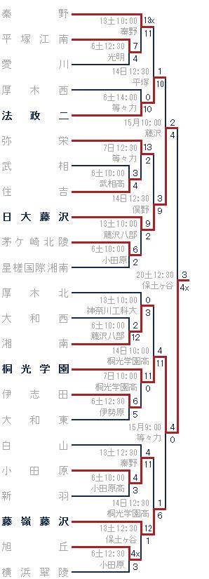 2014年秋-秦野高ブロック トーナメント表