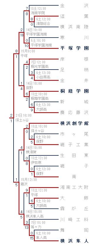 2014年秋-金沢高ブロック トーナメント表