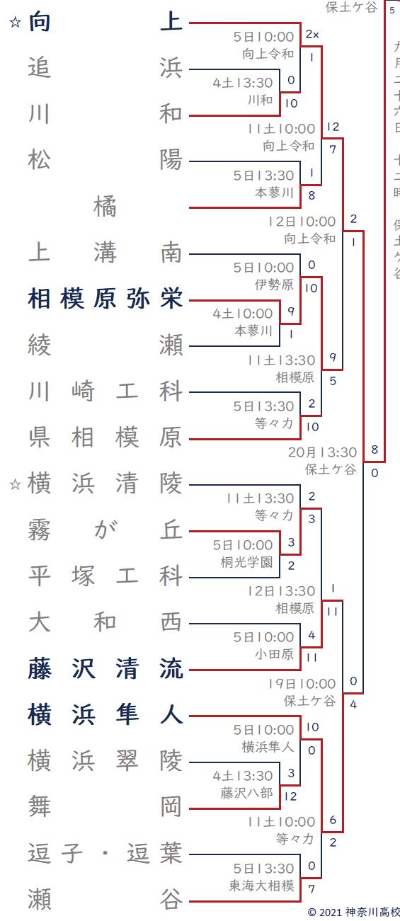 2021年秋 向上・横浜清陵ブロック