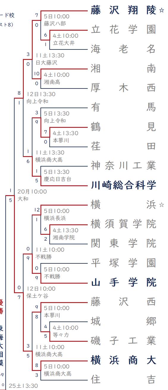 2021年秋 藤沢翔陵・横浜ブロック