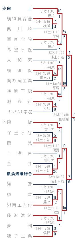 2014年夏-向上・鶴嶺ブロック