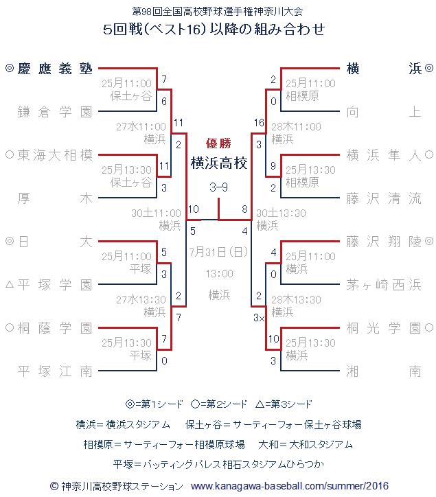 第98回全国高校野球選手権神奈川大会 5回戦以降の試合日程