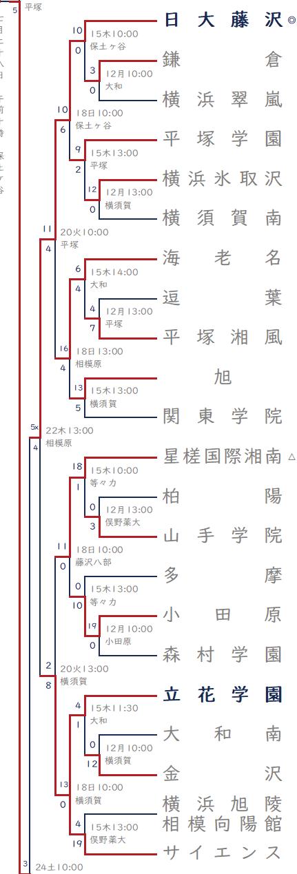 2021年夏-日大藤沢ブロック