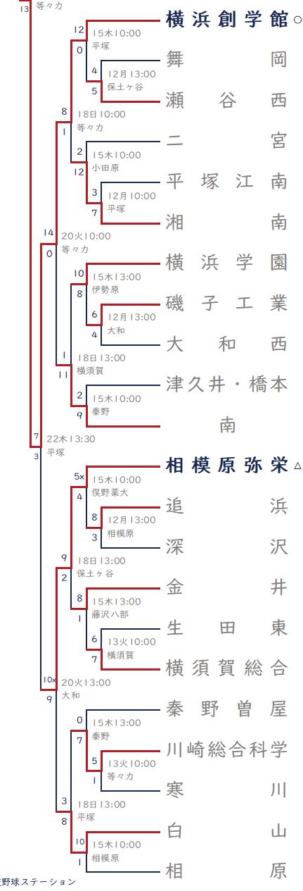 2021年夏-横浜創学館ブロック