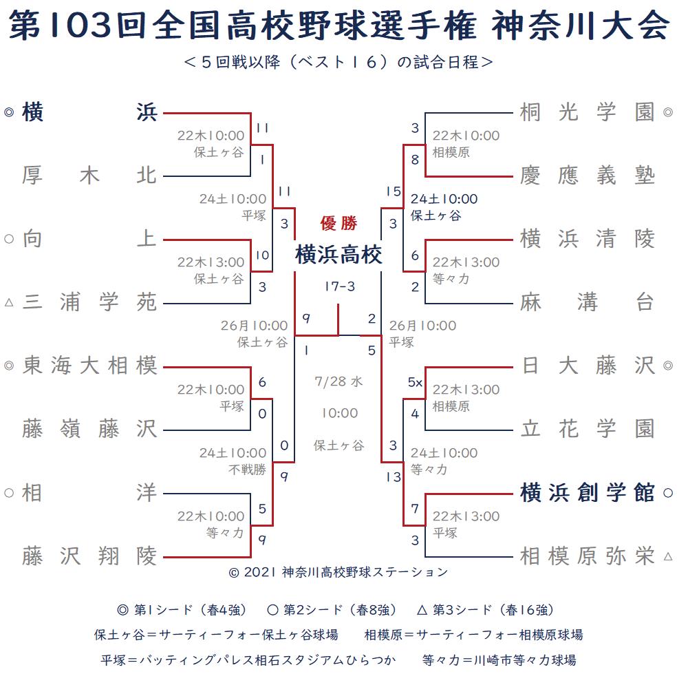 2021年夏-ベスト16 トーナメント表